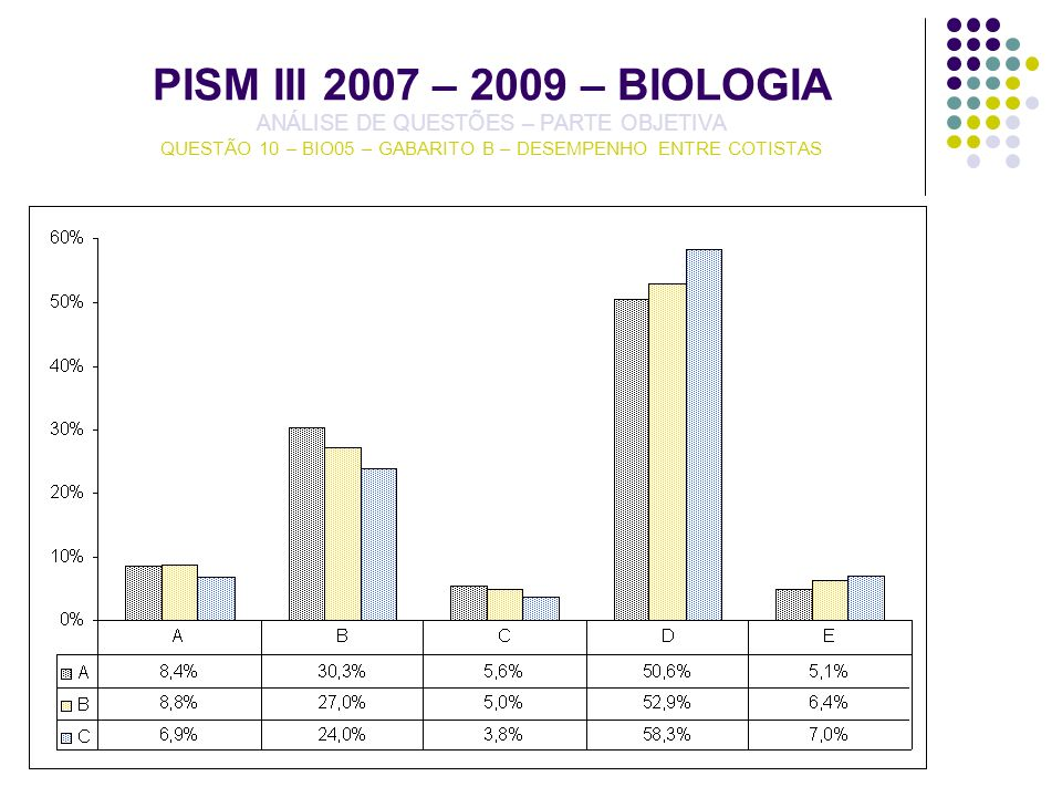 PISM III 2007 – 2009 – BIOLOGIA ANÁLISE DE QUESTÕES – PARTE OBJETIVA QUESTÃO 10 – BIO05 – GABARITO B – DESEMPENHO ENTRE COTISTAS