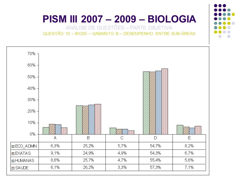 PISM III 2007 – 2009 – BIOLOGIA ANÁLISE DE QUESTÕES – PARTE OBJETIVA QUESTÃO 10 – BIO05 – GABARITO B – DESEMPENHO ENTRE SUB-ÁREAS