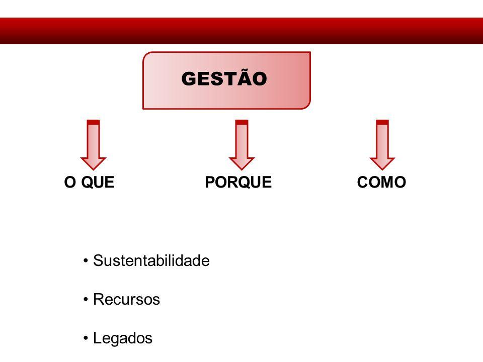 GESTÃO O QUEPORQUECOMO Sustentabilidade Recursos Legados