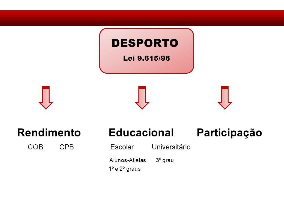 Rendimento Educacional Participação COB CPB Escolar Universitário Alunos-Atletas 3º grau 1º e 2º graus DESPORTO Lei 9.615/98