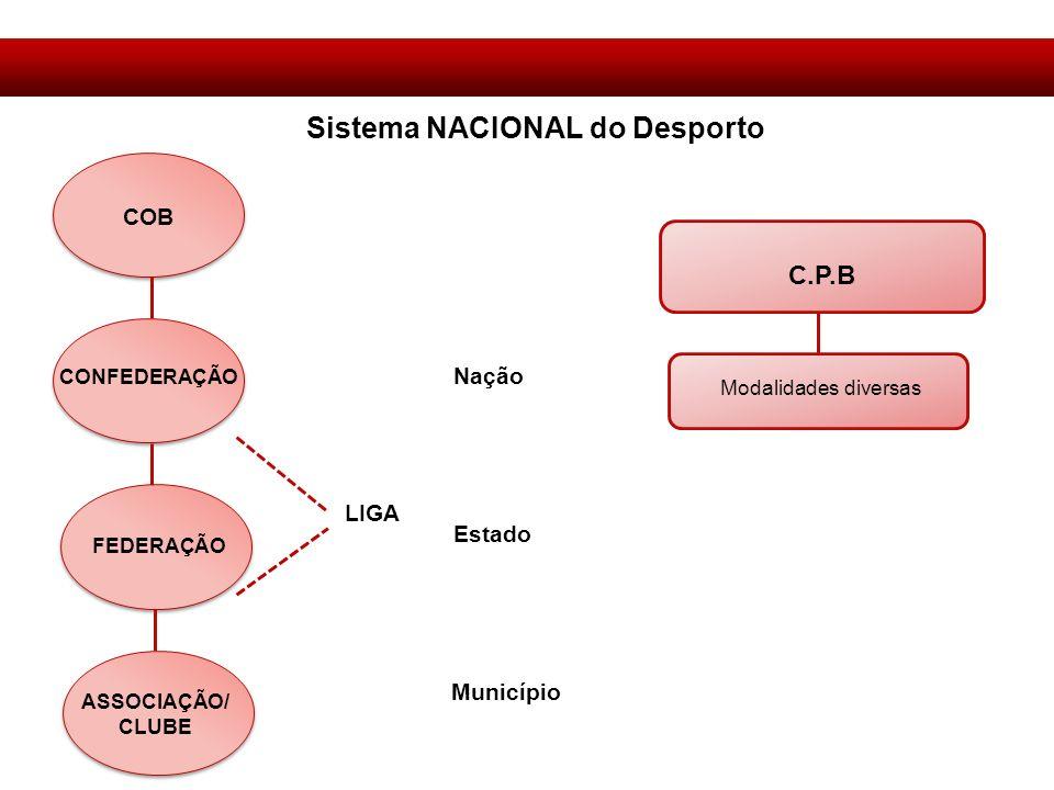 LIGA Nação Estado Município COB CONFEDERAÇÃO FEDERAÇÃO ASSOCIAÇÃO/ CLUBE Sistema NACIONAL do Desporto C.P.B Modalidades diversas