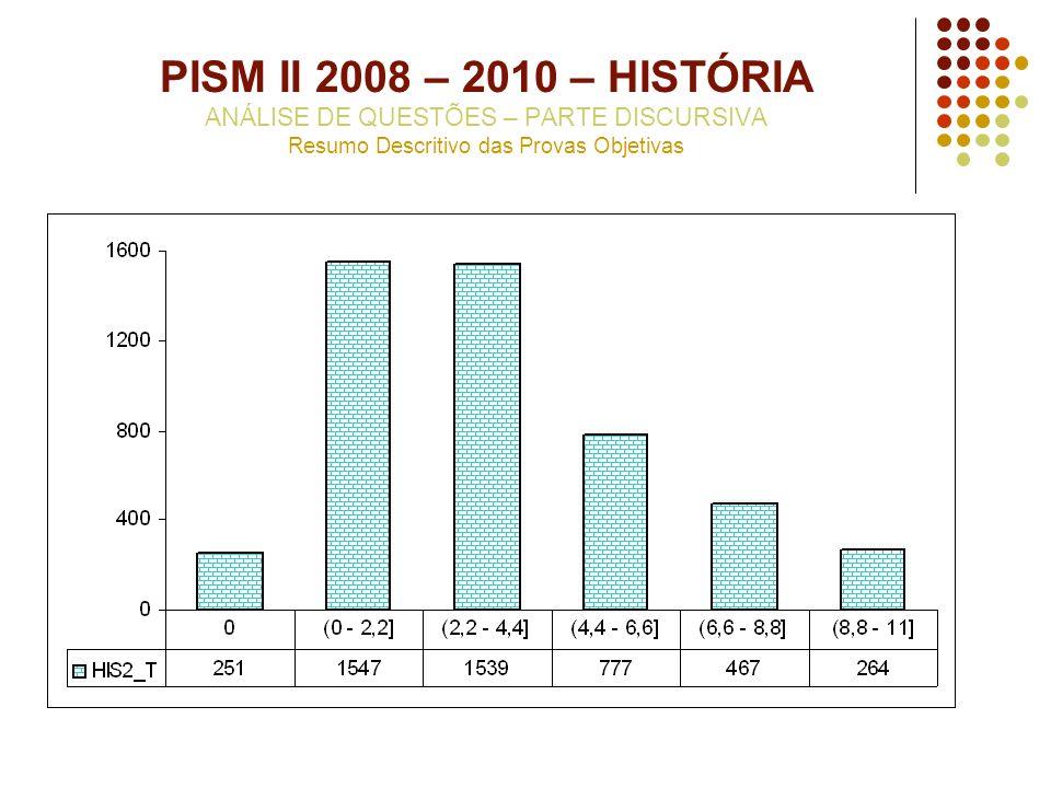 PISM II 2008 – 2010 – HISTÓRIA ANÁLISE DE QUESTÕES – PARTE DISCURSIVA Resumo Descritivo das Provas Objetivas