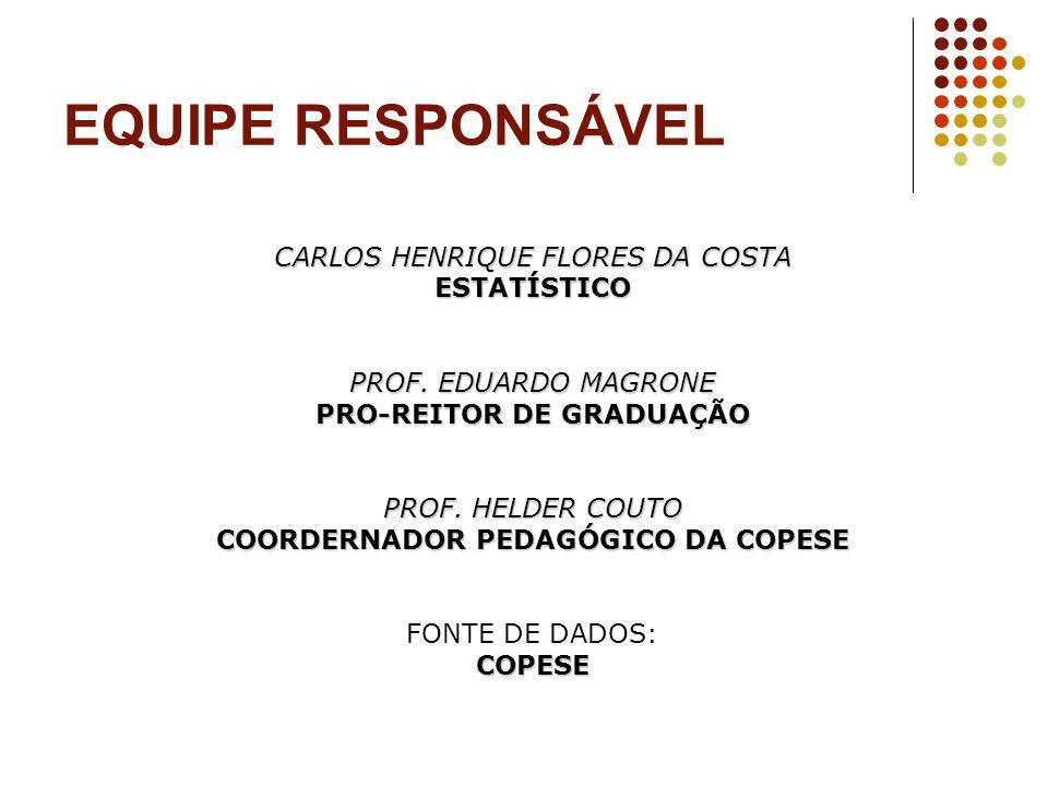 EQUIPE RESPONSÁVEL CARLOS HENRIQUE FLORES DA COSTA ESTATÍSTICO PROF. EDUARDO MAGRONE PRO-REITOR DE GRADUAÇÃO PROF. HELDER COUTO COORDERNADOR PEDAGÓGIC