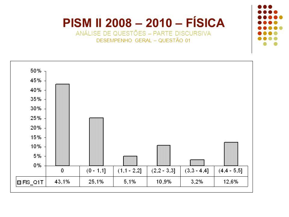 PISM II 2008 – 2010 – FÍSICA ANÁLISE DE QUESTÕES – PARTE DISCURSIVA DESEMPENHO GERAL – QUESTÃO 01