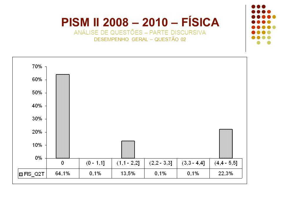 PISM II 2008 – 2010 – FÍSICA ANÁLISE DE QUESTÕES – PARTE DISCURSIVA DESEMPENHO GERAL – QUESTÃO 02