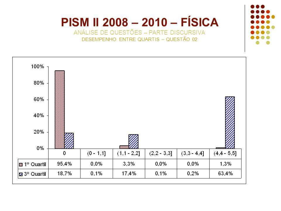 PISM II 2008 – 2010 – FÍSICA ANÁLISE DE QUESTÕES – PARTE DISCURSIVA DESEMPENHO ENTRE QUARTIS – QUESTÃO 02