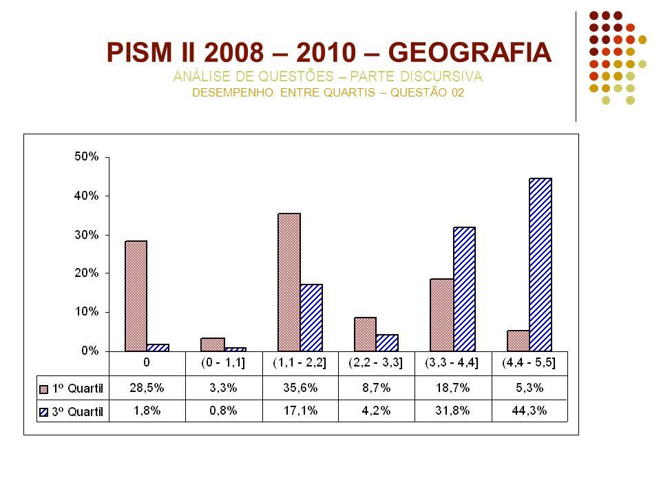 PISM II 2008 – 2010 – GEOGRAFIA ANÁLISE DE QUESTÕES – PARTE DISCURSIVA DESEMPENHO ENTRE QUARTIS – QUESTÃO 02