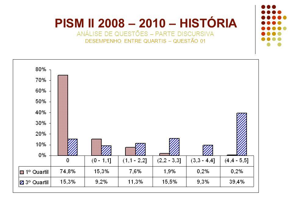 PISM II 2008 – 2010 – HISTÓRIA ANÁLISE DE QUESTÕES – PARTE DISCURSIVA DESEMPENHO ENTRE QUARTIS – QUESTÃO 01