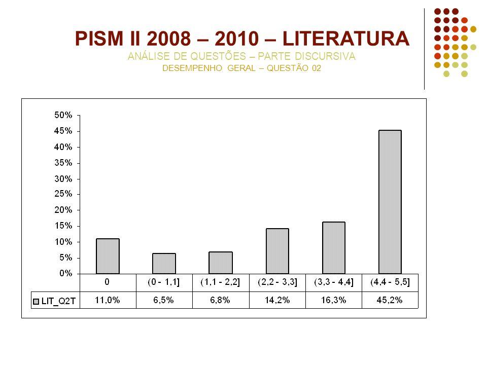 PISM II 2008 – 2010 – LITERATURA ANÁLISE DE QUESTÕES – PARTE DISCURSIVA DESEMPENHO GERAL – QUESTÃO 02