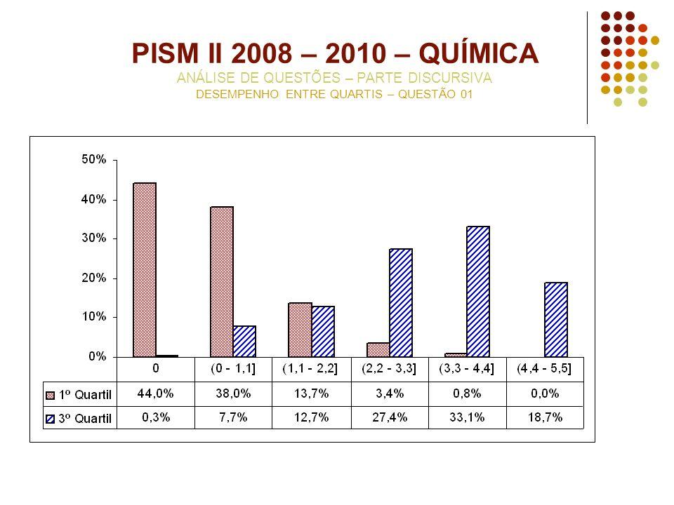 PISM II 2008 – 2010 – QUÍMICA ANÁLISE DE QUESTÕES – PARTE DISCURSIVA DESEMPENHO ENTRE QUARTIS – QUESTÃO 01