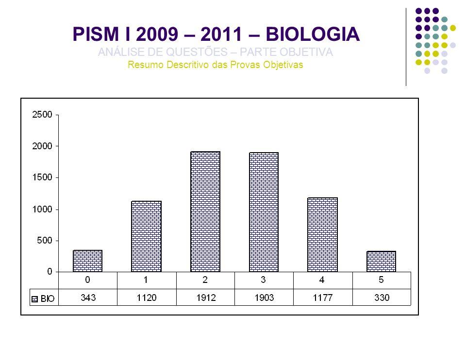 PISM I 2009 – 2011 – BIOLOGIA ANÁLISE DE QUESTÕES – PARTE OBJETIVA Resumo Descritivo das Provas Objetivas