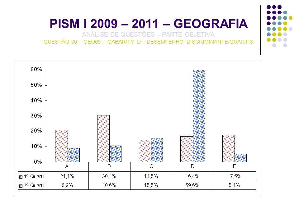 PISM I 2009 – 2011 – GEOGRAFIA ANÁLISE DE QUESTÕES – PARTE OBJETIVA QUESTÃO 30 – GEO05 – GABARITO D – DESEMPENHO DISCRIMINANTE/QUARTIS