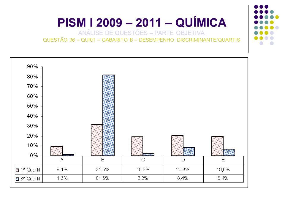 PISM I 2009 – 2011 – QUÍMICA ANÁLISE DE QUESTÕES – PARTE OBJETIVA QUESTÃO 36 – QUI01 – GABARITO B – DESEMPENHO DISCRIMINANTE/QUARTIS