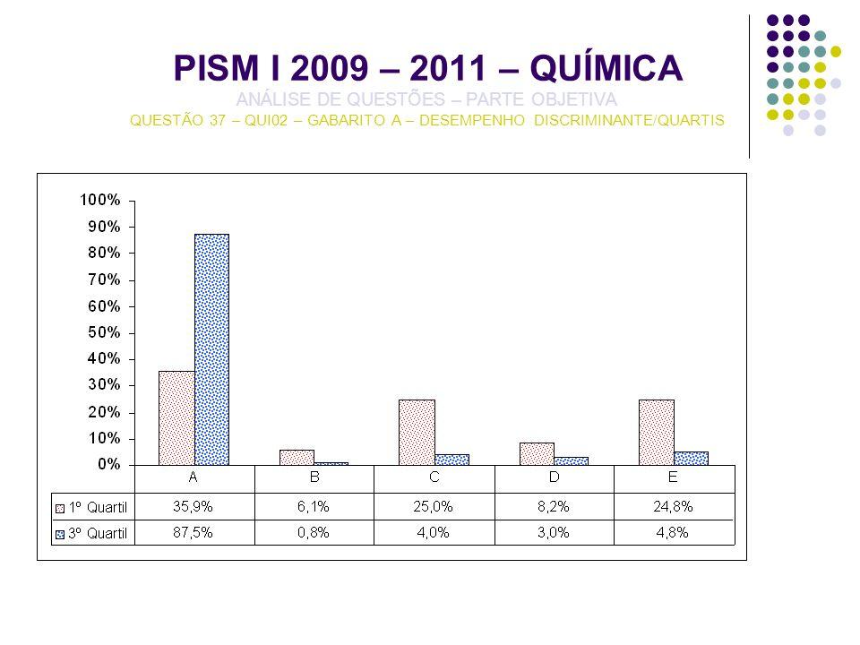 PISM I 2009 – 2011 – QUÍMICA ANÁLISE DE QUESTÕES – PARTE OBJETIVA QUESTÃO 37 – QUI02 – GABARITO A – DESEMPENHO DISCRIMINANTE/QUARTIS