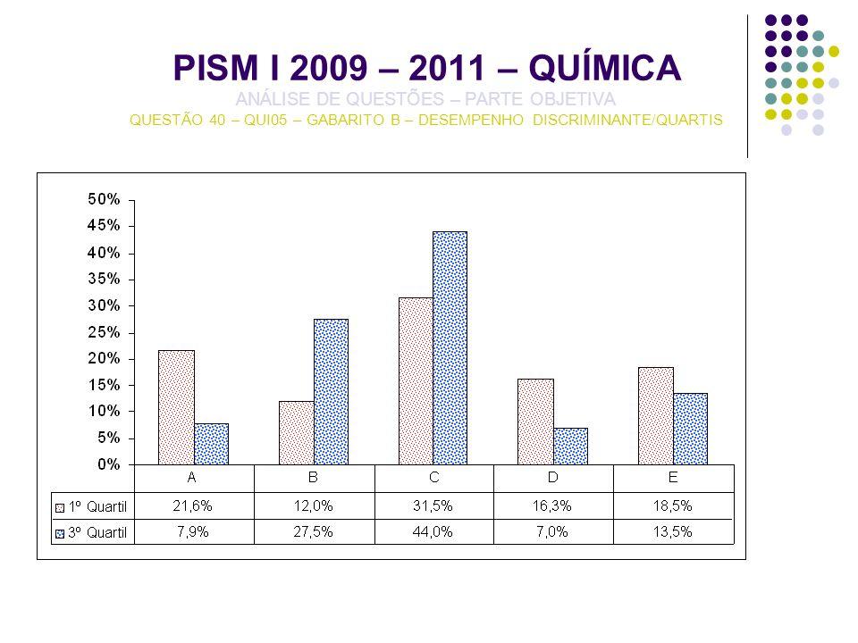 PISM I 2009 – 2011 – QUÍMICA ANÁLISE DE QUESTÕES – PARTE OBJETIVA QUESTÃO 40 – QUI05 – GABARITO B – DESEMPENHO DISCRIMINANTE/QUARTIS