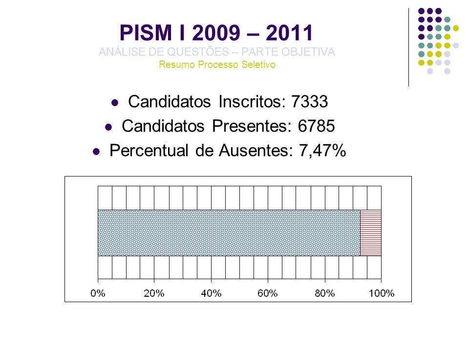 PISM I 2009 – 2011 ANÁLISE DE QUESTÕES – PARTE OBJETIVA Resumo Processo Seletivo Candidatos Inscritos: 7333 Candidatos Presentes: 6785 Percentual de A