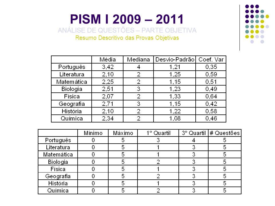 PISM I 2009 – 2011 – QUÍMICA ANÁLISE DE QUESTÕES – PARTE OBJETIVA Resumo Descritivo das Provas Objetivas