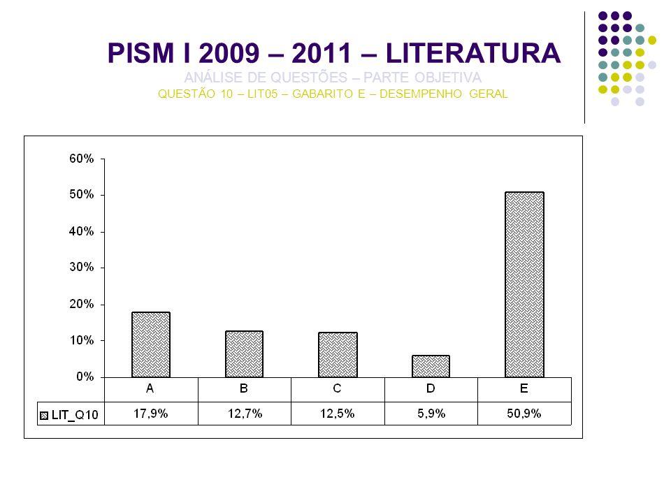 PISM I 2009 – 2011 – LITERATURA ANÁLISE DE QUESTÕES – PARTE OBJETIVA QUESTÃO 10 – LIT05 – GABARITO E – DESEMPENHO GERAL