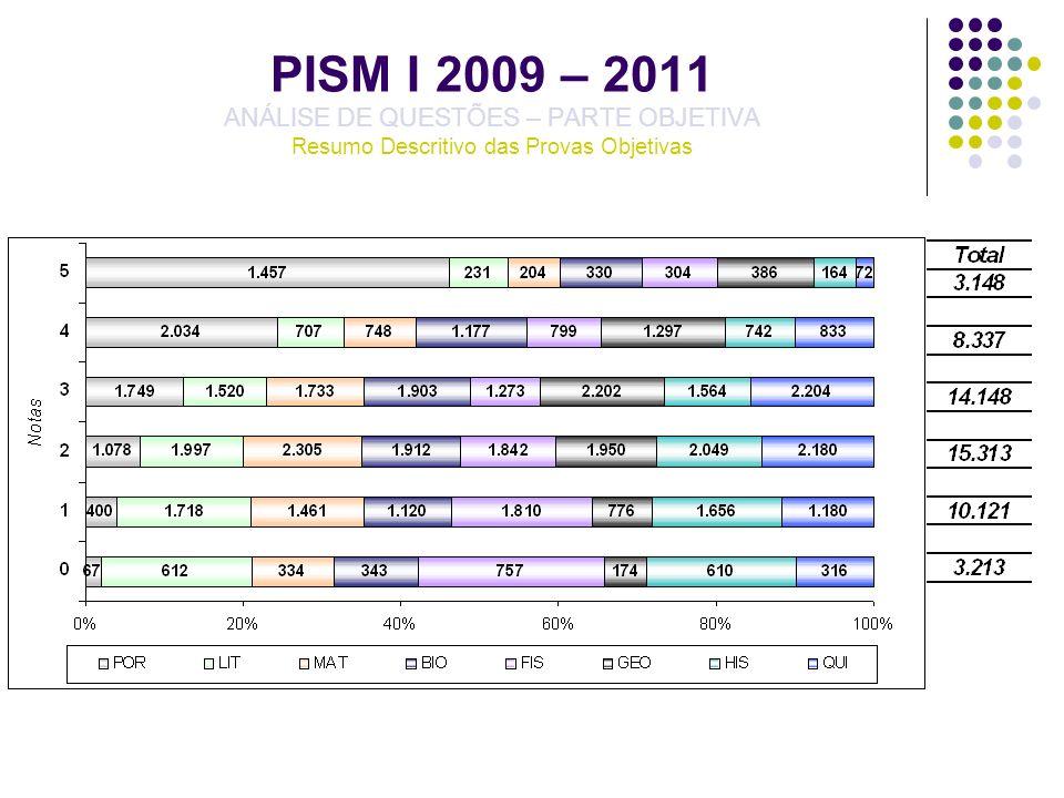 PISM I 2009 – 2011 – PORTUGUÊS ANÁLISE DE QUESTÕES – PARTE OBJETIVA QUESTÃO 03 – POR03 – GABARITO B – DESEMPENHO DISCRIMINANTE/QUARTIS