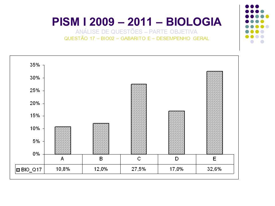 PISM I 2009 – 2011 – BIOLOGIA ANÁLISE DE QUESTÕES – PARTE OBJETIVA QUESTÃO 17 – BIO02 – GABARITO E – DESEMPENHO GERAL