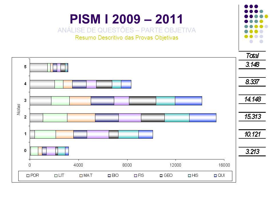 PISM I 2009 – 2011 – LITERATURA ANÁLISE DE QUESTÕES – PARTE OBJETIVA QUESTÃO 10 – LIT05 – GABARITO E – DESEMPENHO DISCRIMINANTE/QUARTIS
