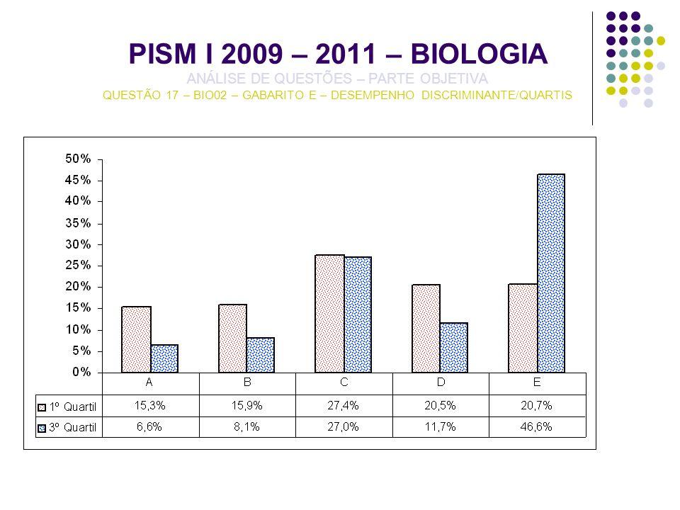 PISM I 2009 – 2011 – BIOLOGIA ANÁLISE DE QUESTÕES – PARTE OBJETIVA QUESTÃO 17 – BIO02 – GABARITO E – DESEMPENHO DISCRIMINANTE/QUARTIS