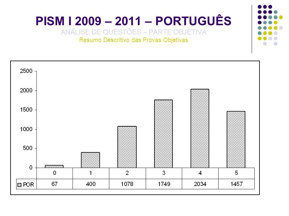 PISM I 2009 – 2011 – BIOLOGIA ANÁLISE DE QUESTÕES – PARTE OBJETIVA QUESTÃO 20 – BIO05 – GABARITO A – DESEMPENHO DISCRIMINANTE/QUARTIS