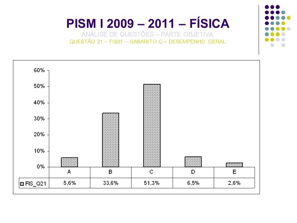 PISM I 2009 – 2011 – FÍSICA ANÁLISE DE QUESTÕES – PARTE OBJETIVA QUESTÃO 21 – FIS01 – GABARITO C – DESEMPENHO GERAL