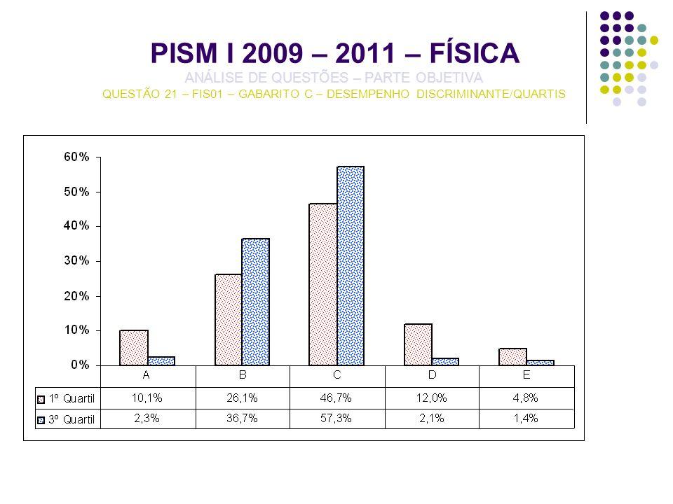 PISM I 2009 – 2011 – FÍSICA ANÁLISE DE QUESTÕES – PARTE OBJETIVA QUESTÃO 21 – FIS01 – GABARITO C – DESEMPENHO DISCRIMINANTE/QUARTIS