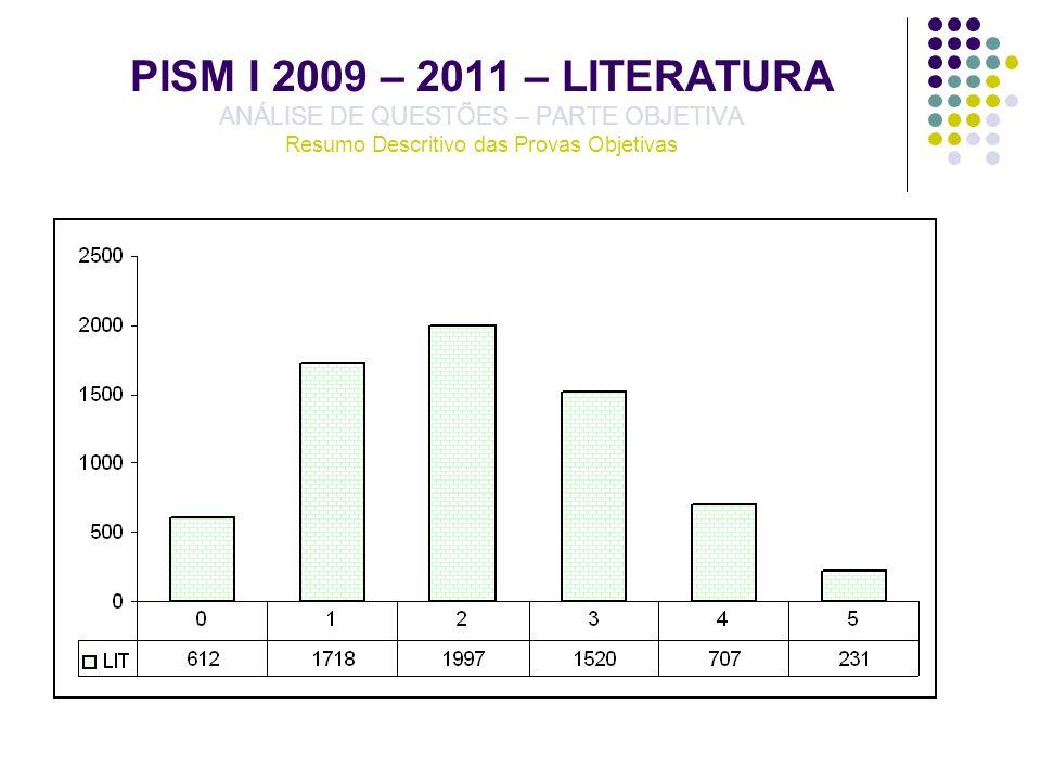 PISM I 2009 – 2011 – LITERATURA ANÁLISE DE QUESTÕES – PARTE OBJETIVA Resumo Descritivo das Provas Objetivas