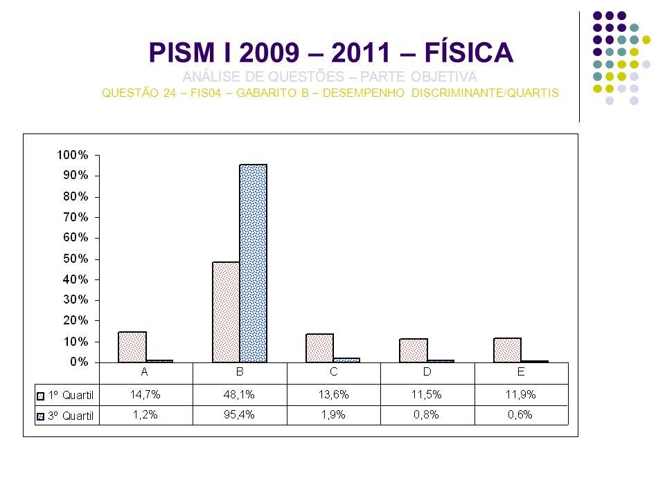 PISM I 2009 – 2011 – FÍSICA ANÁLISE DE QUESTÕES – PARTE OBJETIVA QUESTÃO 24 – FIS04 – GABARITO B – DESEMPENHO DISCRIMINANTE/QUARTIS