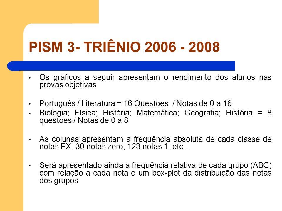 PISM 3- TRIÊNIO 2006 - 2008 Os gráficos a seguir apresentam o rendimento dos alunos nas provas objetivas Português / Literatura = 16 Questões / Notas