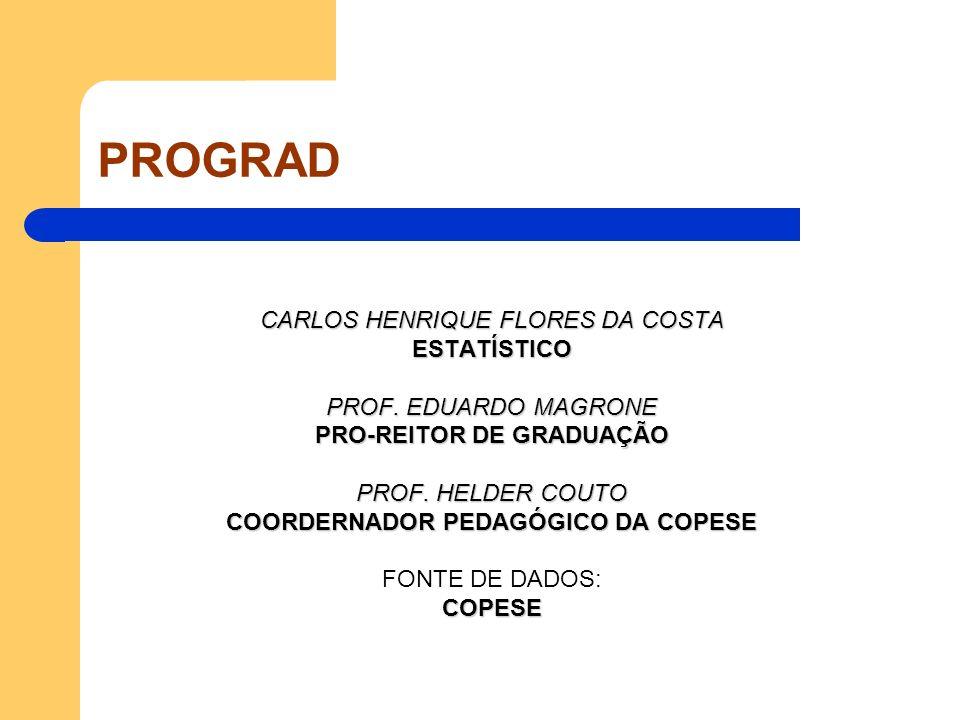 PROGRAD CARLOS HENRIQUE FLORES DA COSTA ESTATÍSTICO PROF. EDUARDO MAGRONE PRO-REITOR DE GRADUAÇÃO PROF. HELDER COUTO COORDERNADOR PEDAGÓGICO DA COPESE