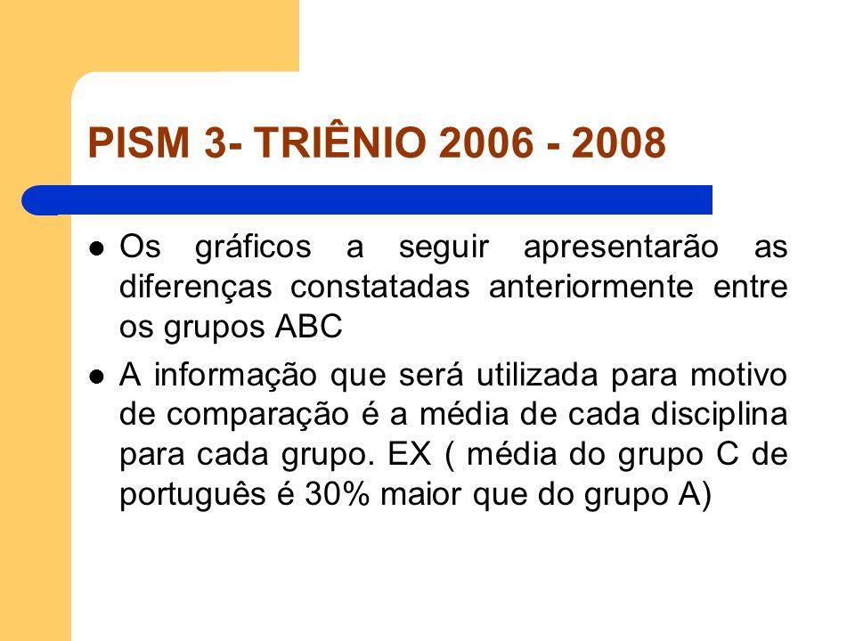 PISM 3- TRIÊNIO 2006 - 2008 Os gráficos a seguir apresentarão as diferenças constatadas anteriormente entre os grupos ABC A informação que será utiliz