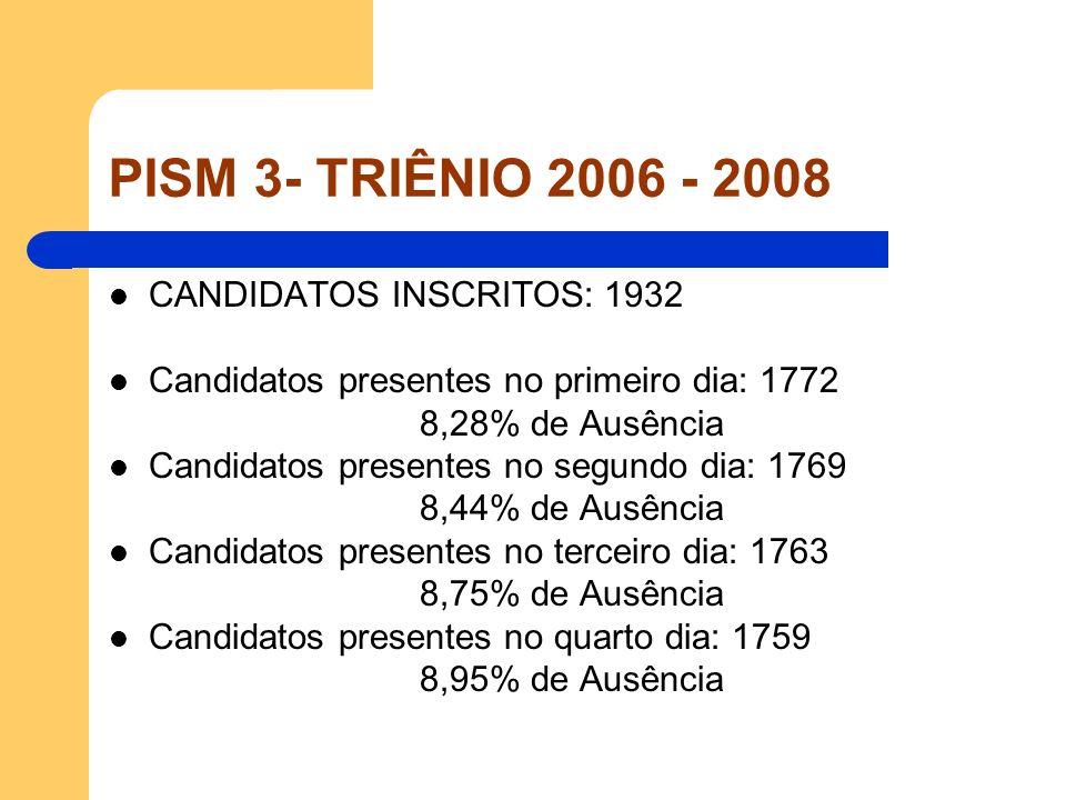 PISM 3- TRIÊNIO 2006 - 2008 GRUPO A: Egresso de escola pública e auto declarante negro Vagas Destinadas: 12,5% do total Presentes: 1º dia: 85 / 4,80% e 2º dia: 85/ 4,81% 3º dia: 85 / 4,82% e 4º dia: 85 / 4,83% GRUPO B: Egresso de escola pública Vagas Destinadas: 37,5% do total Presentes: 1º dia: 534 / 30,13% e 2º dia: 532 / 30,07% 3º dia: 528 / 29,95% e 4º dia: 527 / 29,96% GRUPO C: Universal Vagas Destinadas: 50% do total Presentes: 1º dia: 1153 / 65,07% e 2º dia: 1152 / 65,121% 3º dia: 1150 / 65,23% e 4º dia: 1147 / 65,21%