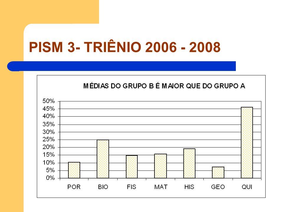 PISM 3- TRIÊNIO 2006 - 2008