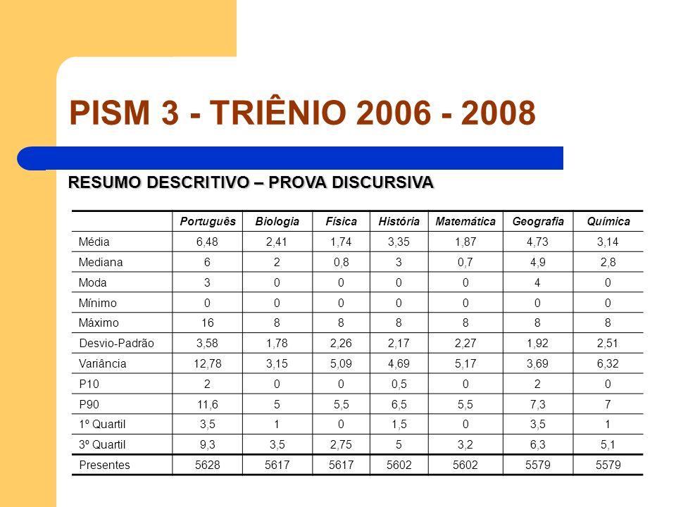 RESUMO DESCRITIVO – PROVA DISCURSIVA PortuguêsBiologiaFísicaHistóriaMatemáticaGeografiaQuímica Média6,482,411,743,351,874,733,14 Mediana620,830,74,92,