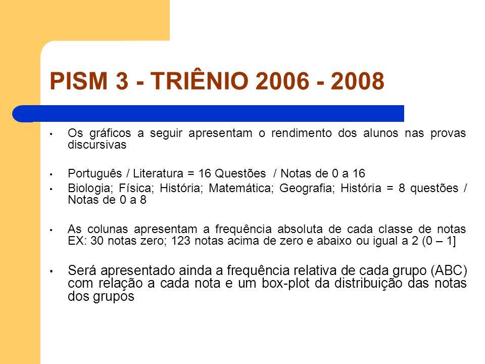 PISM 3 - TRIÊNIO 2006 - 2008 Os gráficos a seguir apresentam o rendimento dos alunos nas provas discursivas Português / Literatura = 16 Questões / Not