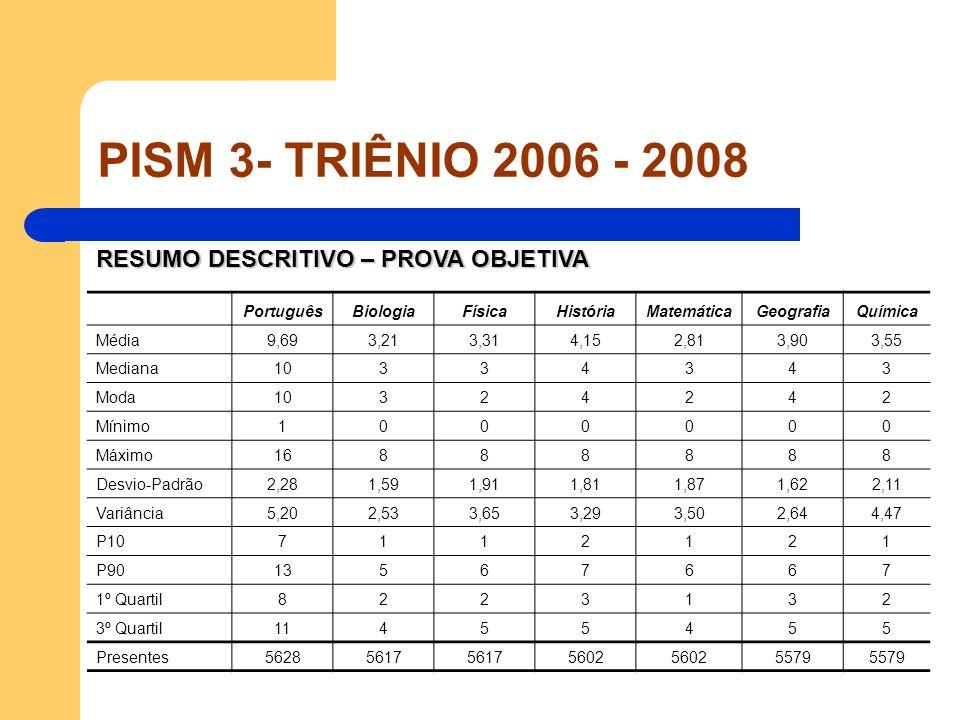 PISM 3- TRIÊNIO 2006 - 2008 Matemática GRUPOSABC Média1,922,293,23 Mediana223 Mínimo000 Máximo788 Desvio-Padrão1,611,732,08 Variância2,603,004,33 P10001 P90456 1º Quartil112 3º Quartil335 Presentes855281150
