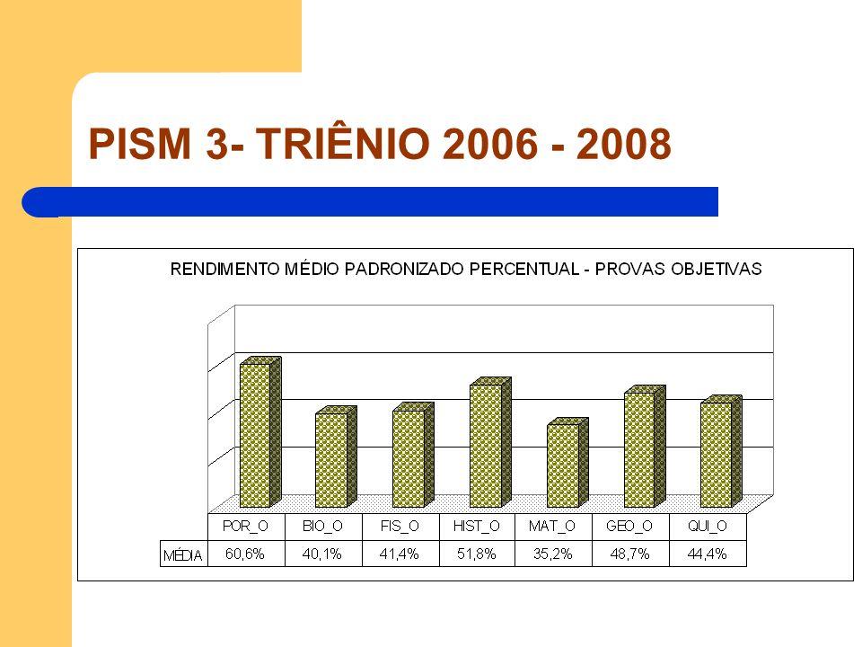 PISM 3- TRIÊNIO 2006 - 2008 História GRUPOSABC Média6,057,619,29 Mediana57,159,5 Mínimo0,501 Máximo1516 Desvio-Padrão3,103,463,52 Variância9,6212,0112,37 P102,183,54,5 P9010,512,514 1º Quartil3,7556,5 3º Quartil8,2510,512 Presentes855281150