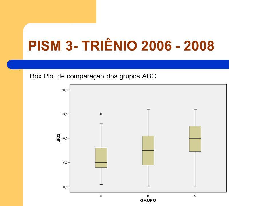 Box Plot de comparação dos grupos ABC