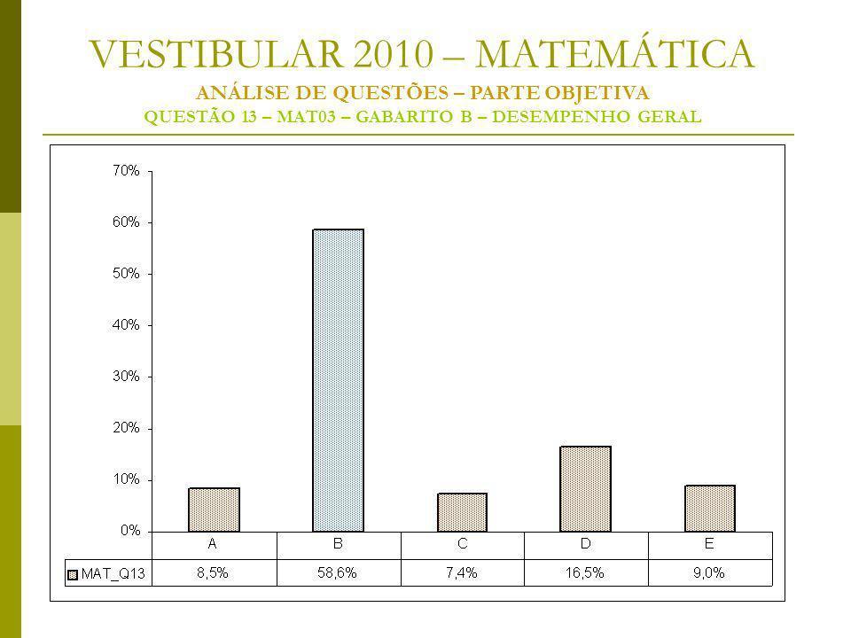 VESTIBULAR 2010 – MATEMÁTICA ANÁLISE DE QUESTÕES – PARTE OBJETIVA QUESTÃO 13 – MAT03 – GABARITO B – DESEMPENHO GERAL