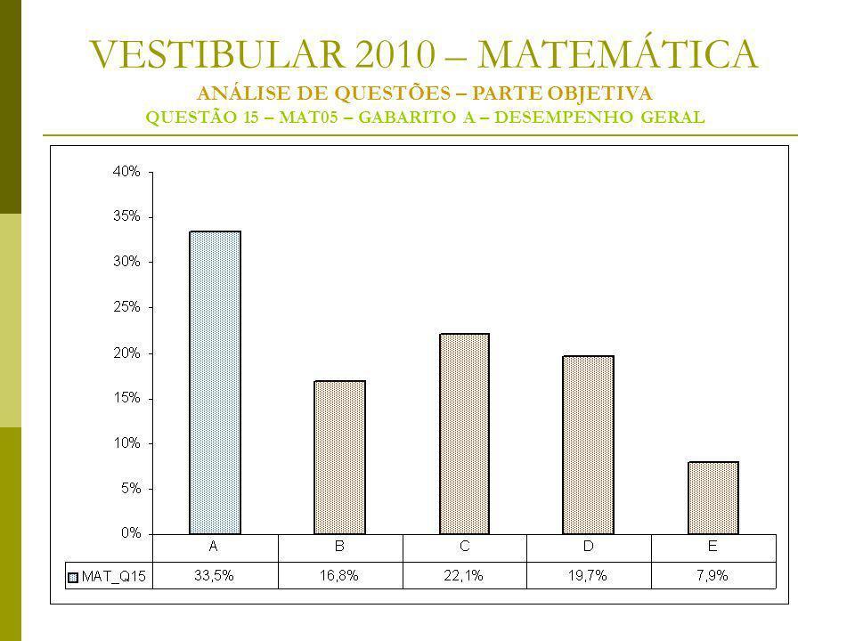VESTIBULAR 2010 – MATEMÁTICA ANÁLISE DE QUESTÕES – PARTE OBJETIVA QUESTÃO 15 – MAT05 – GABARITO A – DESEMPENHO GERAL