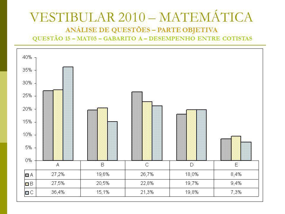 VESTIBULAR 2010 – MATEMÁTICA ANÁLISE DE QUESTÕES – PARTE OBJETIVA QUESTÃO 15 – MAT05 – GABARITO A – DESEMPENHO ENTRE COTISTAS