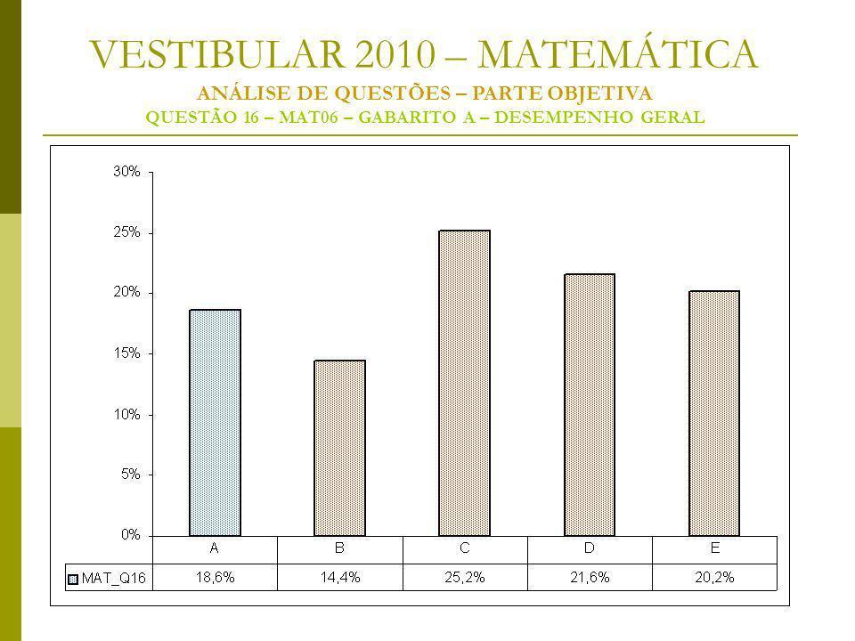VESTIBULAR 2010 – MATEMÁTICA ANÁLISE DE QUESTÕES – PARTE OBJETIVA QUESTÃO 16 – MAT06 – GABARITO A – DESEMPENHO GERAL