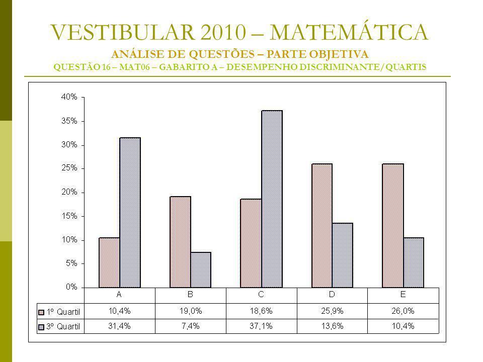 VESTIBULAR 2010 – MATEMÁTICA ANÁLISE DE QUESTÕES – PARTE OBJETIVA QUESTÃO 16 – MAT06 – GABARITO A – DESEMPENHO DISCRIMINANTE/QUARTIS