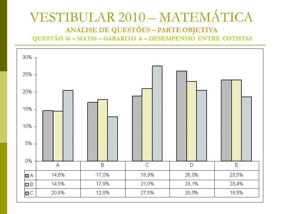 VESTIBULAR 2010 – MATEMÁTICA ANÁLISE DE QUESTÕES – PARTE OBJETIVA QUESTÃO 16 – MAT06 – GABARITO A – DESEMPENHO ENTRE COTISTAS
