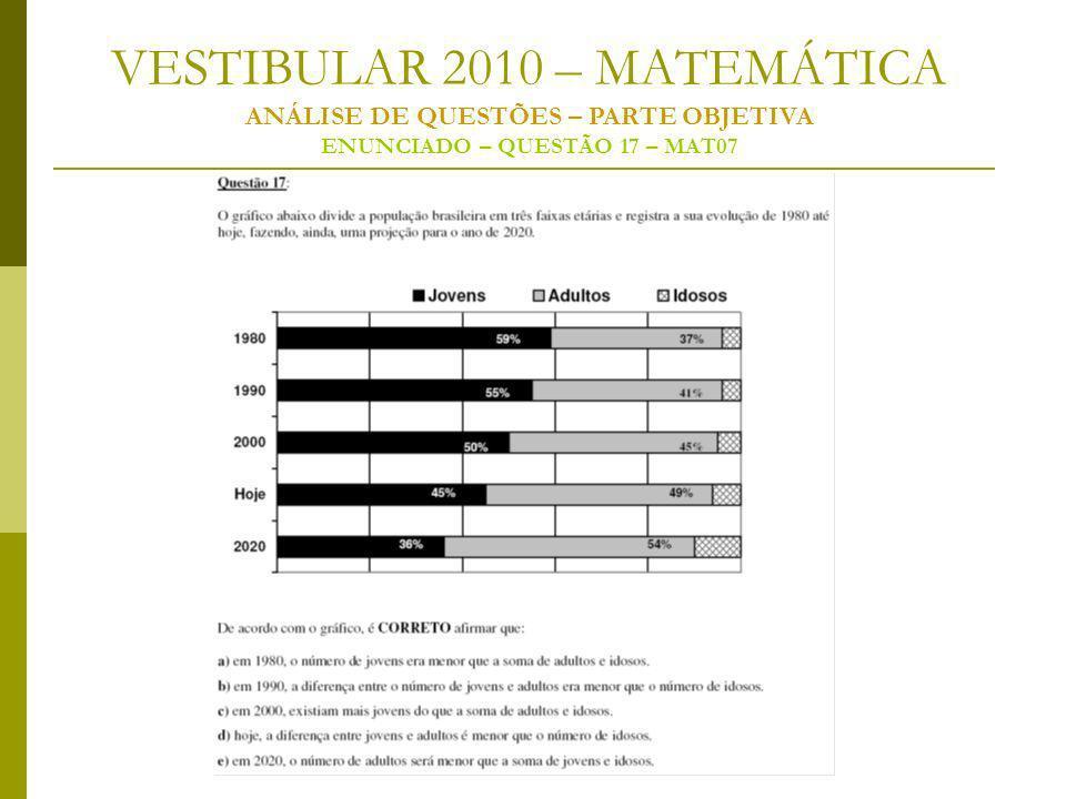 VESTIBULAR 2010 – MATEMÁTICA ANÁLISE DE QUESTÕES – PARTE OBJETIVA ENUNCIADO – QUESTÃO 17 – MAT07