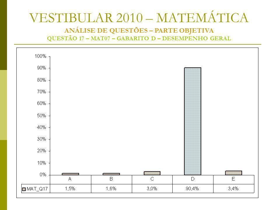 VESTIBULAR 2010 – MATEMÁTICA ANÁLISE DE QUESTÕES – PARTE OBJETIVA QUESTÃO 17 – MAT07 – GABARITO D – DESEMPENHO GERAL