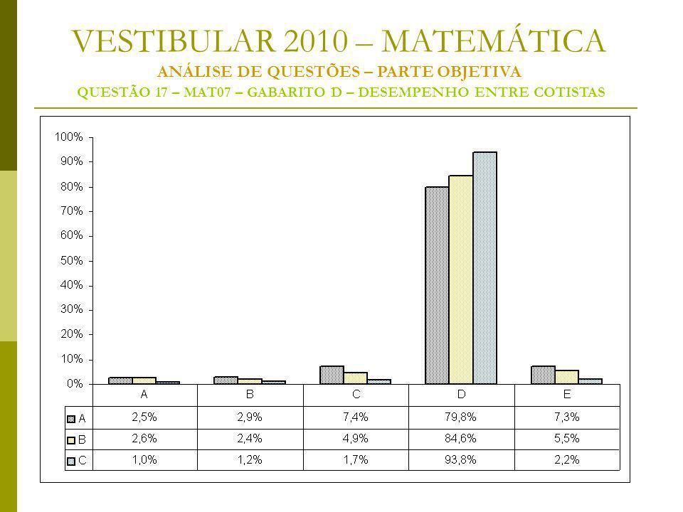 VESTIBULAR 2010 – MATEMÁTICA ANÁLISE DE QUESTÕES – PARTE OBJETIVA QUESTÃO 17 – MAT07 – GABARITO D – DESEMPENHO ENTRE COTISTAS